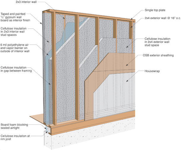 Building Science Corporation, A DOE Building Science Research Team,  Investigated Several Variations Of Insulated Double Stud Walls As Part Of A  Study On ...