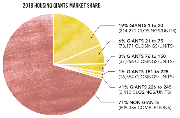 Giants-MarketShare-pie%20(3)_0.png