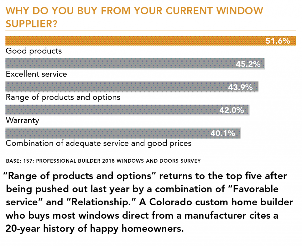 Reasons_for_buying_from_window_supplier