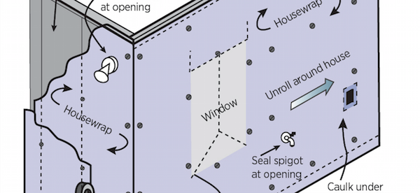 New materials that reduce air infiltration, such as housewraps and high-density insulation, can also contributed to the reduced drying potential of building assemblies.