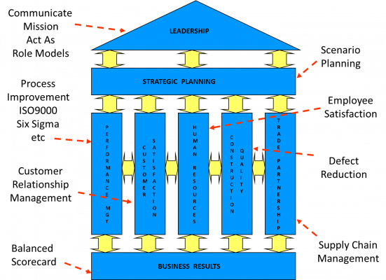 THE HOUSE OF QUALITY MODEL FOR THE NHQA
