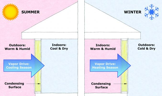 Vapor barrier diagram, image Courtesy Home Innovation Research Labs)